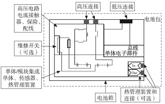图1 为纯电动汽车蓄电池包典型结构图.